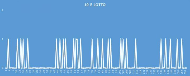 10eLotto - aggiornato al 1 Aprile 2018