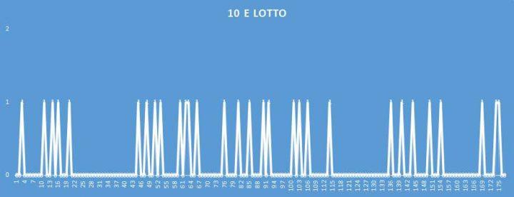 10eLotto - aggiornato al 11 Aprile 2018