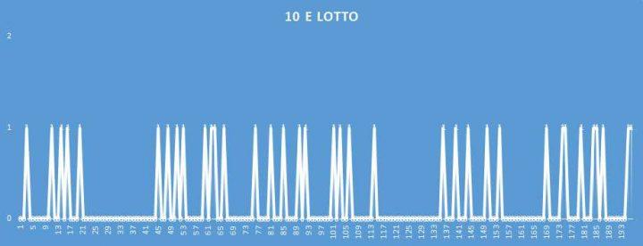 10eLotto - aggiornato al 22 Aprile 2018