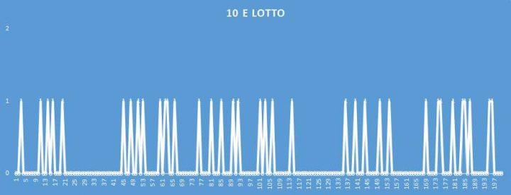 10eLotto - aggiornato al 25 Aprile 2018