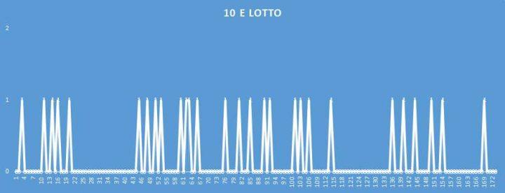 10eLotto - aggiornato al 8 Aprile 2018