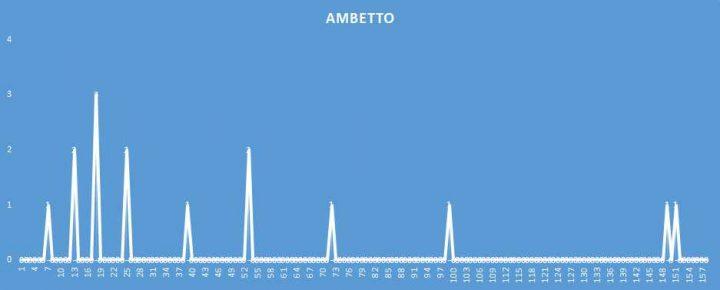 Ambetto - aggiornato al 1 Aprile 2018