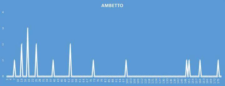 Ambetto - aggiornato al 11 Aprile 2018
