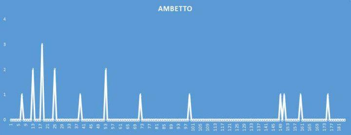 Ambetto - aggiornato al 15 Aprile 2018