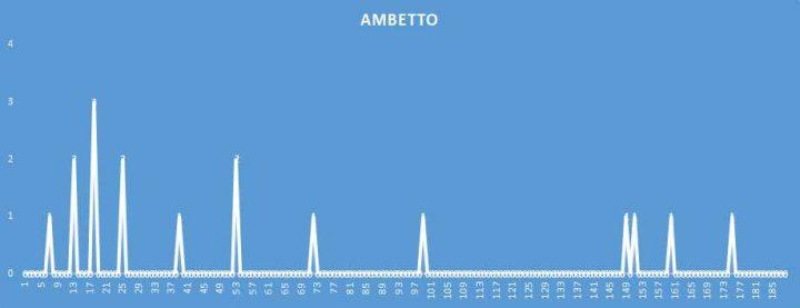 Ambetto - aggiornato al 18 Aprile 2018