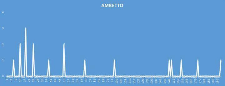 Ambetto - aggiornato al 22 Aprile 2018