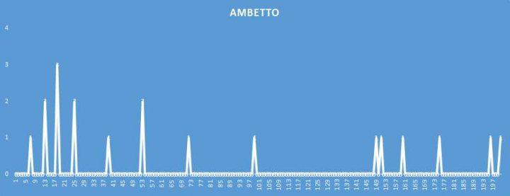 Ambetto - aggiornato al 25 Aprile 2018