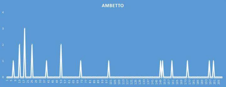 Ambetto - aggiornato al 29 Aprile 2018
