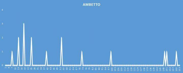 Ambetto - aggiornato al 4 Aprile 2018
