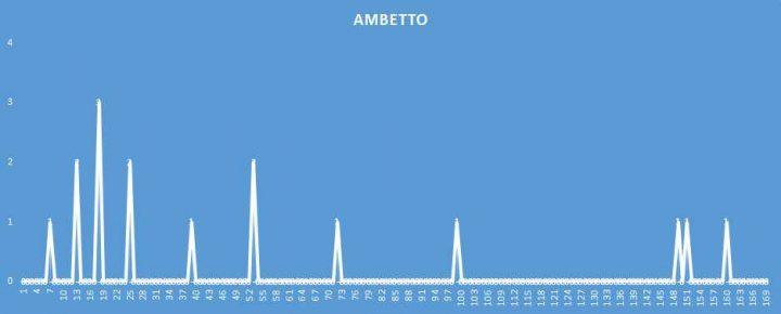 Ambetto - aggiornato al 6 Aprile 2018