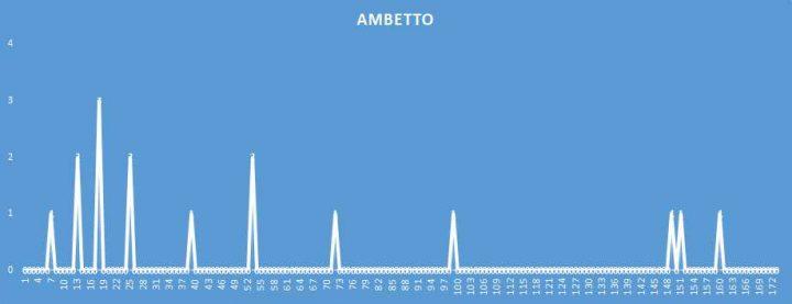 Ambetto - aggiornato al 8 Aprile 2018