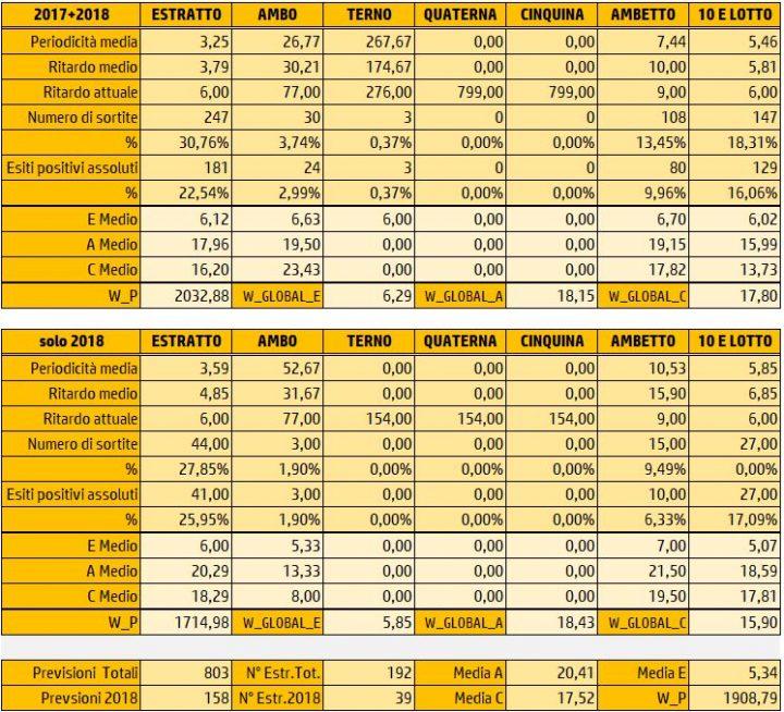 Tabelle Riepilogative Sortite 1 Aprile 2018