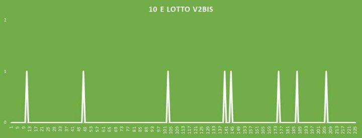 10eLotto V2BIS - aggiornato al 11 Maggio 2018