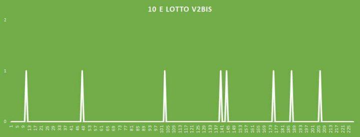 10eLotto V2BIS - aggiornato al 13 Maggio 2018