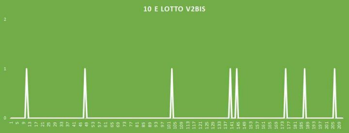10eLotto V2BIS - aggiornato al 2 Maggio 2018