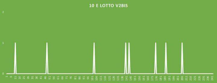 10eLotto V2BIS - aggiornato al 20 Maggio 2018