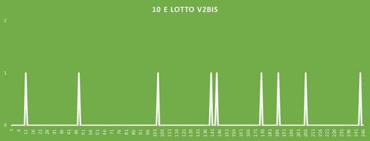 10eLotto V2BIS - aggiornato al 23 Maggio 2018