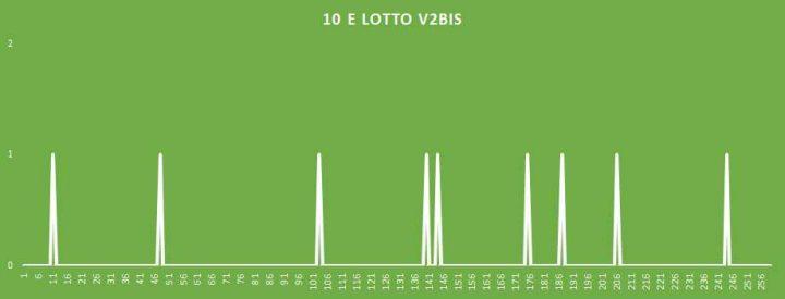 10eLotto V2BIS - aggiornato al 30 Maggio 2018