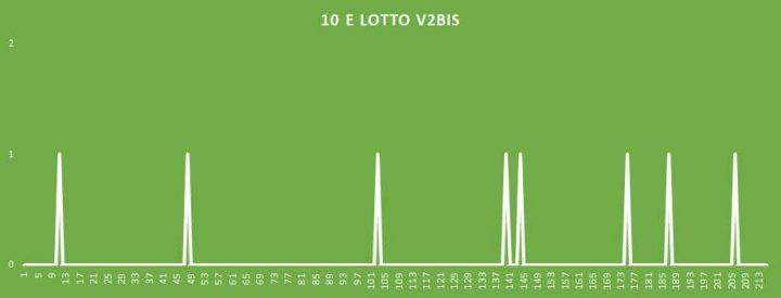 10eLotto V2BIS - aggiornato al 4 Maggio 2018