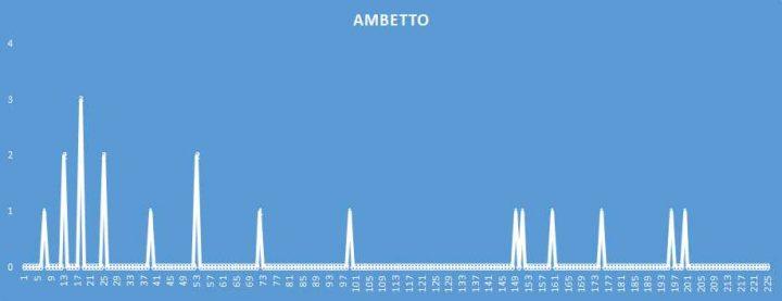 Ambetto - aggiornato al 11 Maggio 2018