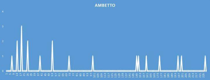 Ambetto - aggiornato al 13 Maggio 2018
