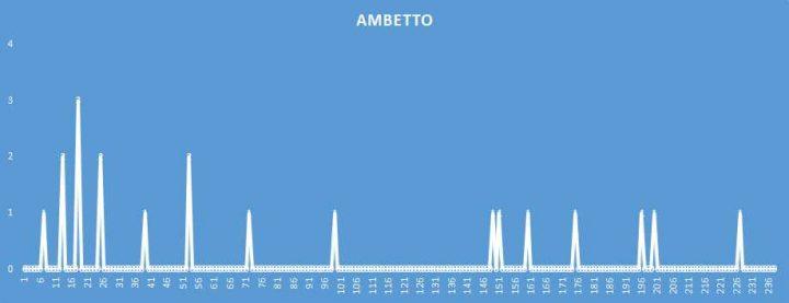 Ambetto - aggiornato al 18 Maggio 2018