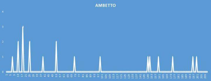 Ambetto - aggiornato al 2 Maggio 2018