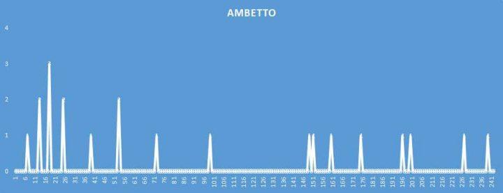 Ambetto - aggiornato al 20 Maggio 2018