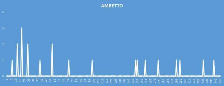 Ambetto - aggiornato al 23 Maggio 2018