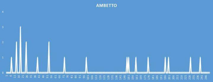 Ambetto - aggiornato al 25 Maggio 2018