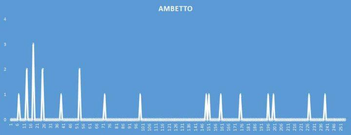 Ambetto - aggiornato al 27 Maggio 2018