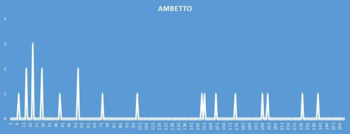 Ambetto - aggiornato al 30 Maggio 2018