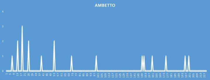 Ambetto - aggiornato al 6 Maggio 2018