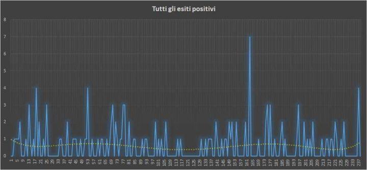 Andamento numero di vincite di tutte le sortite (esiti positivi) - 18 Maggio 2018