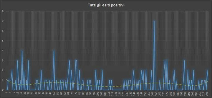 Andamento numero di vincite di tutte le sortite (esiti positivi) - 9 Maggio 2018