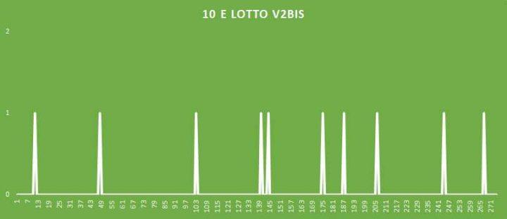 10eLotto V2BIS - aggiornato al 10 Giugno 2018
