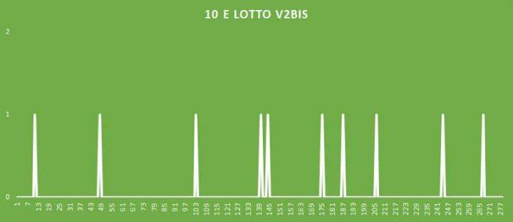 10eLotto V2BIS - aggiornato al 15 Giugno 2018