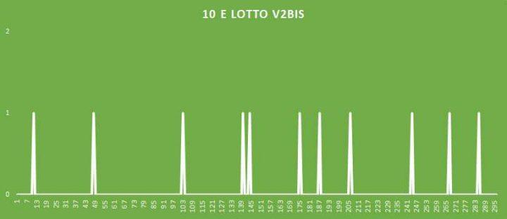 10eLotto V2BIS - aggiornato al 28 Giugno 2018
