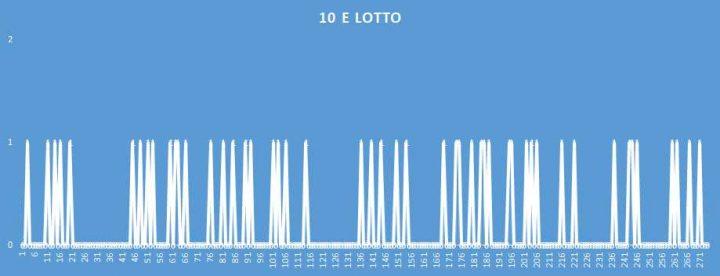 10eLotto - aggiornato al 10 Giugno 2018
