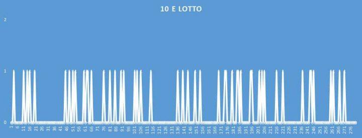 10eLotto - aggiornato al 17 Giugno 2018