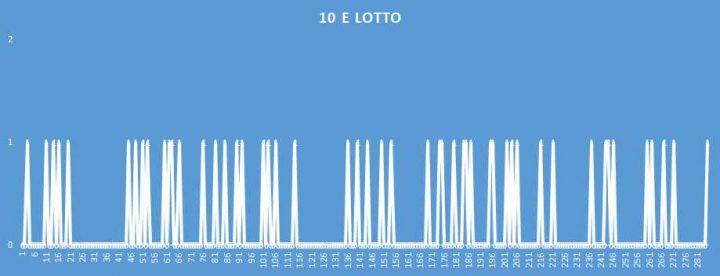 10eLotto - aggiornato al 22 Giugno 2018
