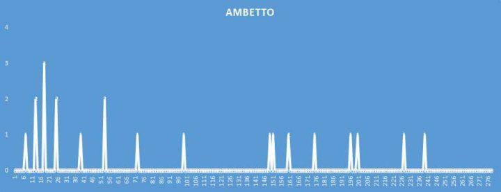 Ambetto - aggiornato al 15 Giugno 2018