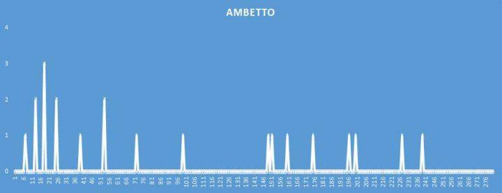 Ambetto - aggiornato al 17 Giugno 2018