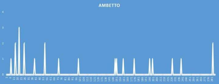 Ambetto - aggiornato al 22 Giugno 2018