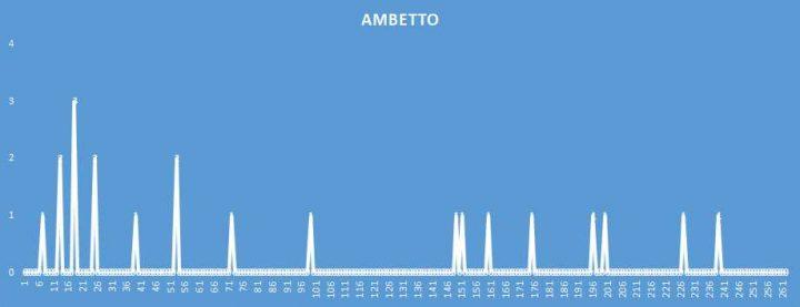 Ambetto - aggiornato al 4 Giugno 2018