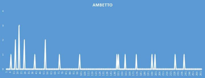 Ambetto - aggiornato al 8 Giugno 2018