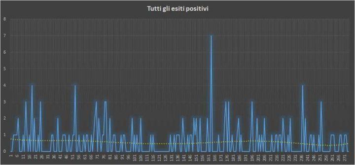 Andamento numero di vincite di tutte le sortite (esiti positivi) - 10 Giugno 2018