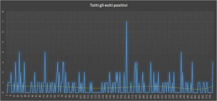 Andamento numero di vincite di tutte le sortite (esiti positivi) - 17 Giugno 2018