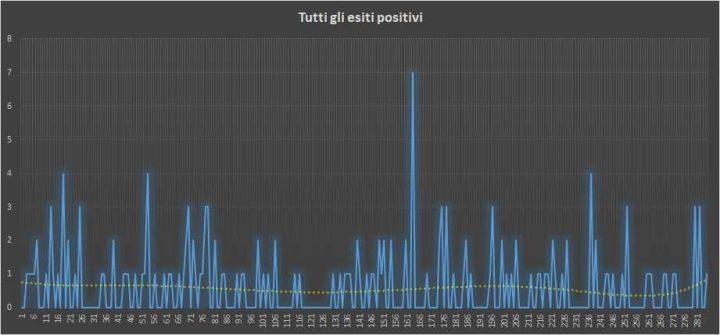 Andamento numero di vincite di tutte le sortite (esiti positivi) - 22 Giugno 2018