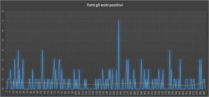 Andamento numero di vincite di tutte le sortite (esiti positivi) - 24 Giugno 2018